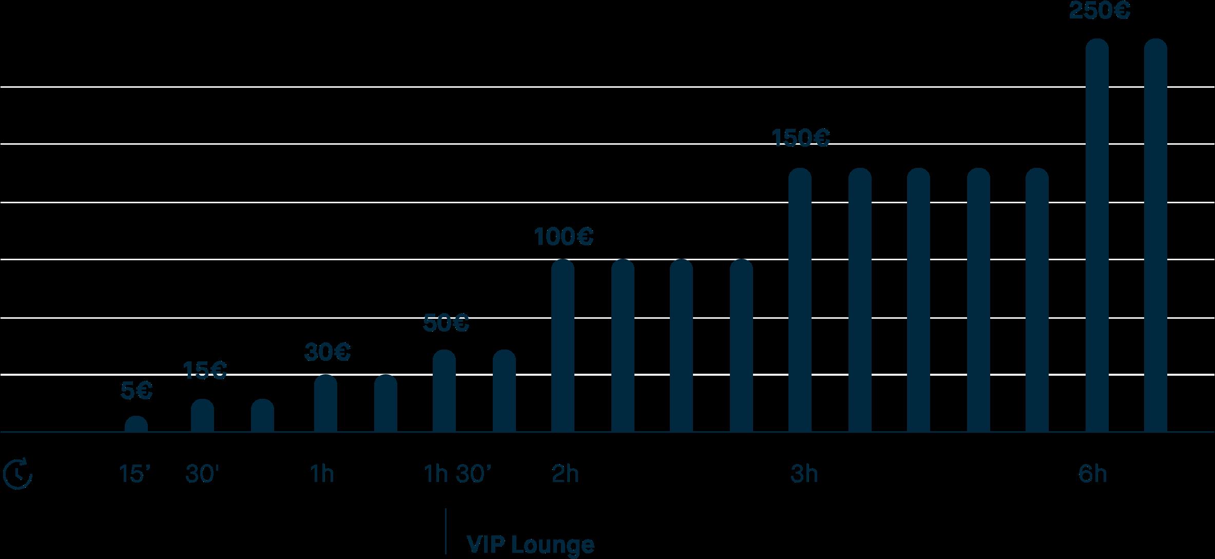 Gráfico de barras de cómo aumenta la compensación con un mayor retraso